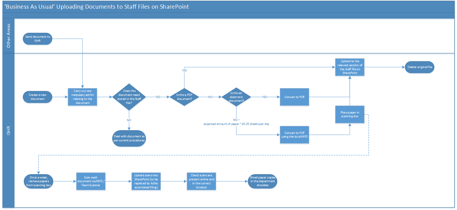 Proposed Business Processes Ishr Sharepoint Site Bau